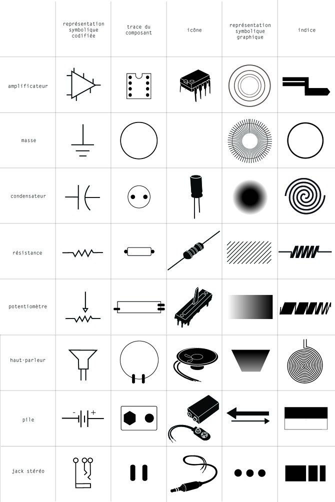 cartographies electroniques